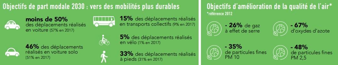 Mairie Saint-Savournin Enquête publique plan de déplacements urbains Objectifs chiffrés